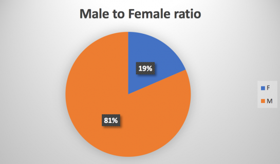 SDX Students male to female ratio